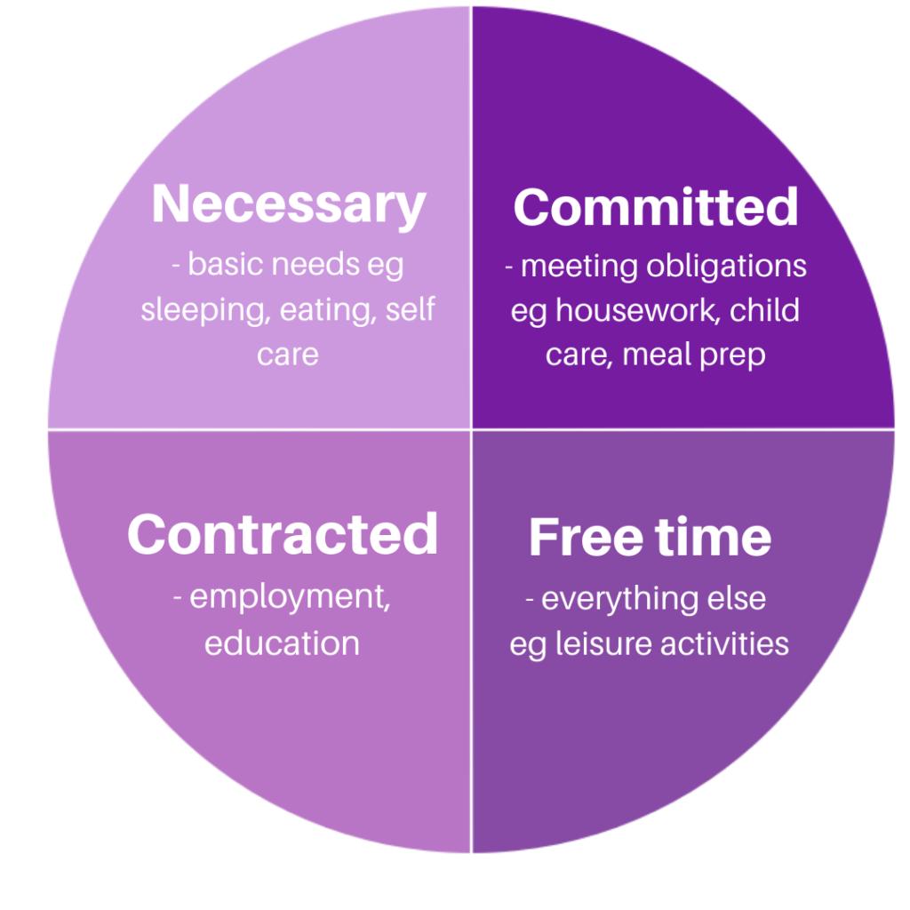 Activities Pie Chart